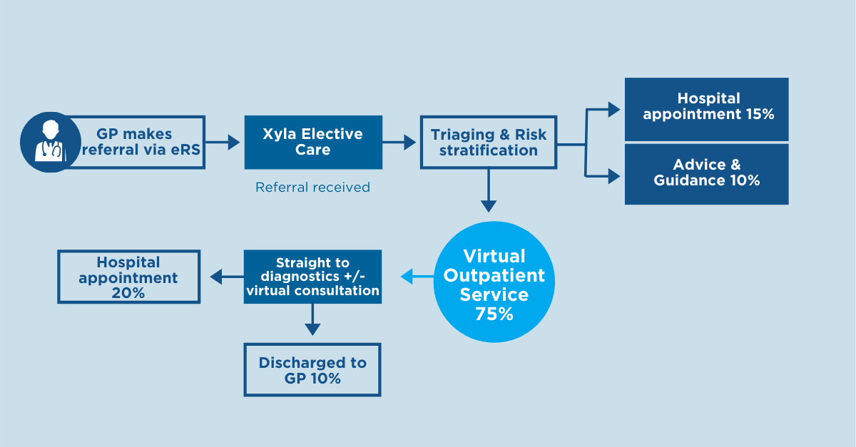 Fully virtual outpatient services Xyla EC - banner