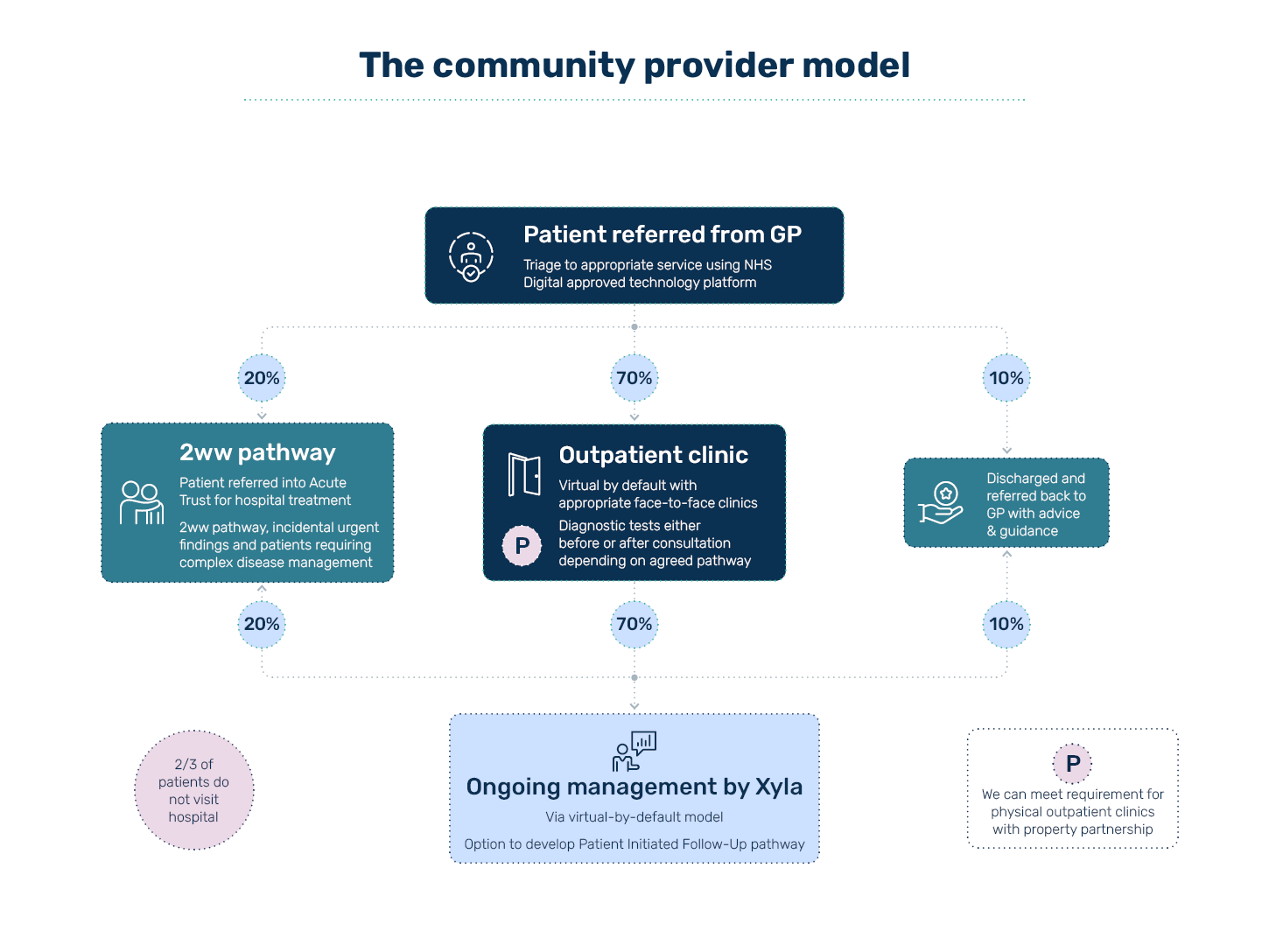 The community provider model for Xyla Elective Care